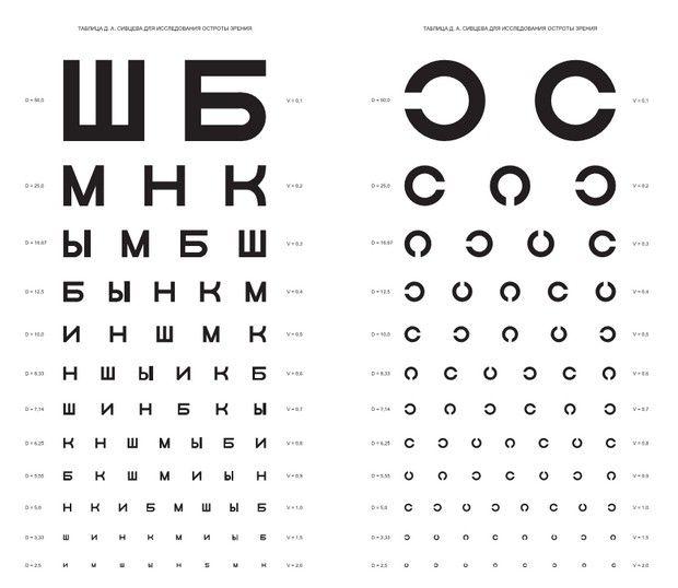 улучшение зрения в домашних условиях доступно каждому